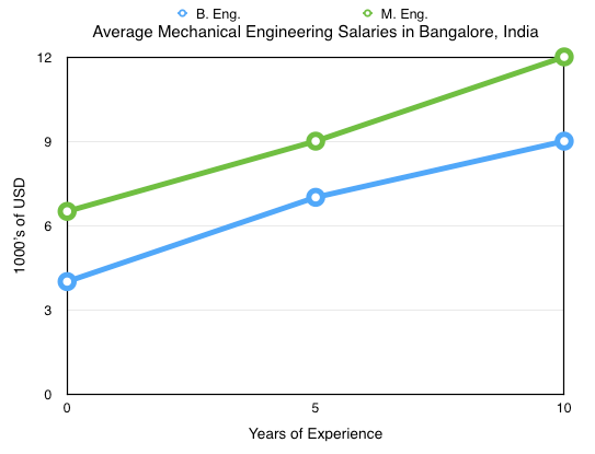 i chose to study mechanical engineering There are many answers to this question, but the most common is that mechanical engineering is the most general form of engineering that you can do, so upon graduating, your choice of career is virtually unlimited.